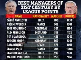 Carlo Ancelotti est l'entraîneur le plus titré du 21e siècle