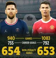 Senza rigori, Messi ha già più gol di Cristiano in 144 partite in meno