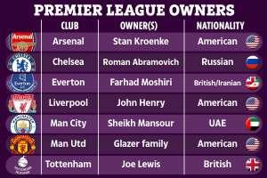 प्रीमियर लीग क्लबों के मालिक कौन हैं?