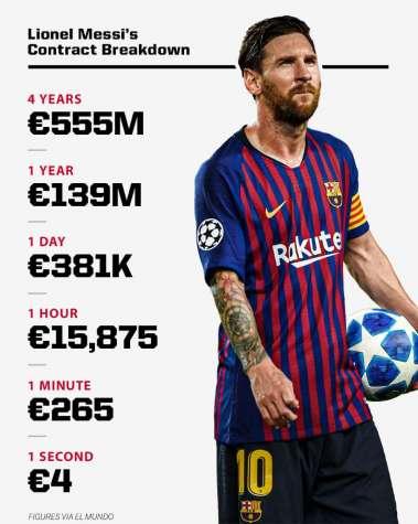 Messi verdient 4 Euro pro Sekunde