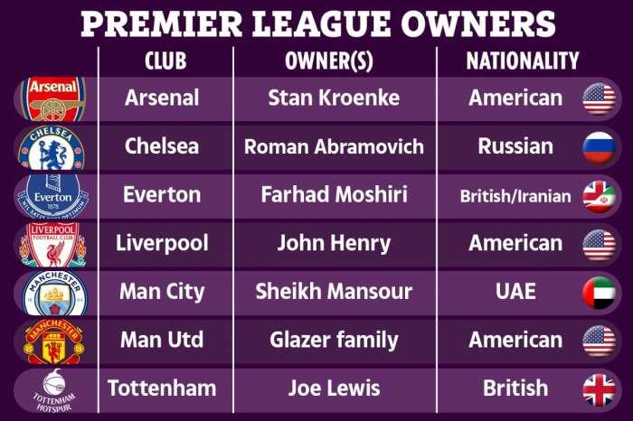 Chi sono i proprietari dei club di Premier League?